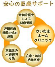 スマイルほっと館(埼玉県川口市)居宅介護施設